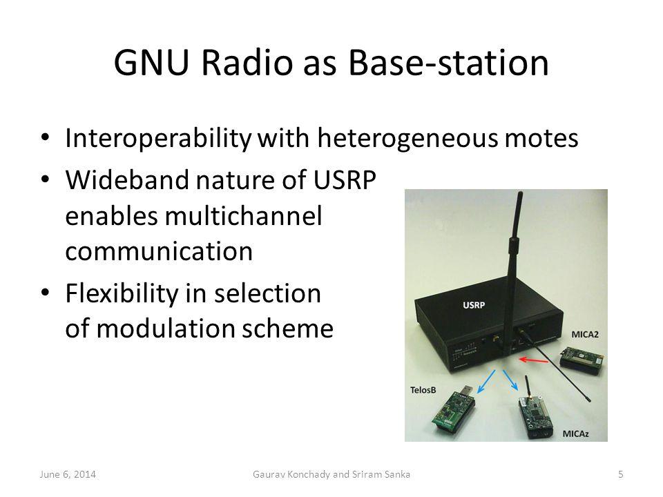 GNU Radio as Base-station