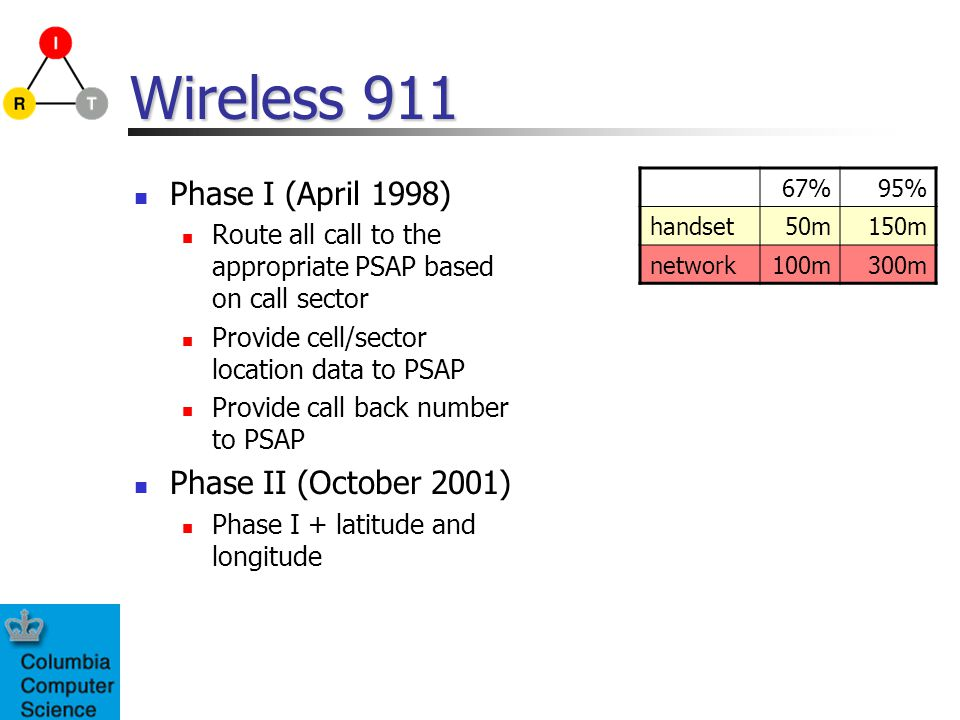 Wireless 911 Phase I (April 1998) Phase II (October 2001)