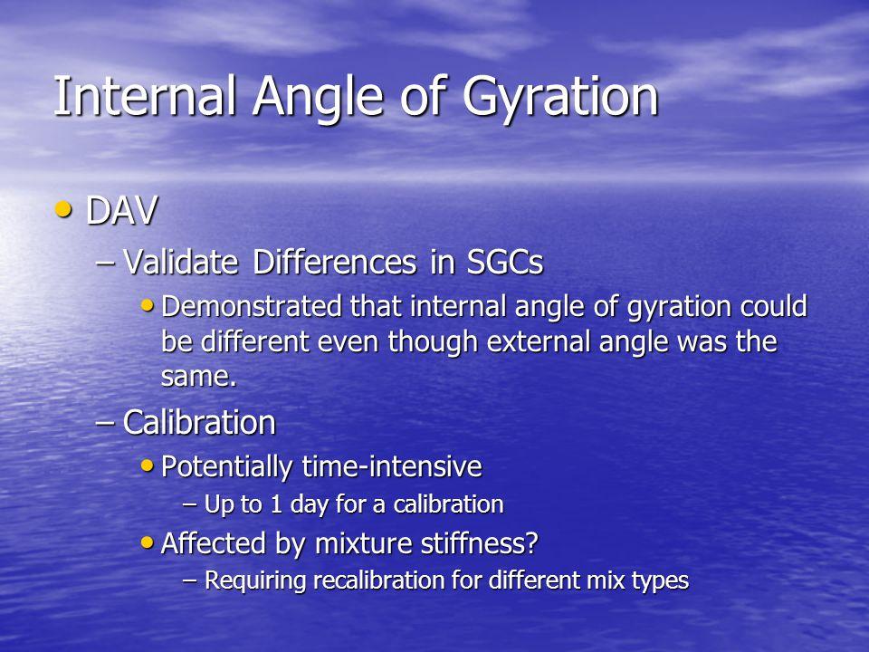 Internal Angle of Gyration