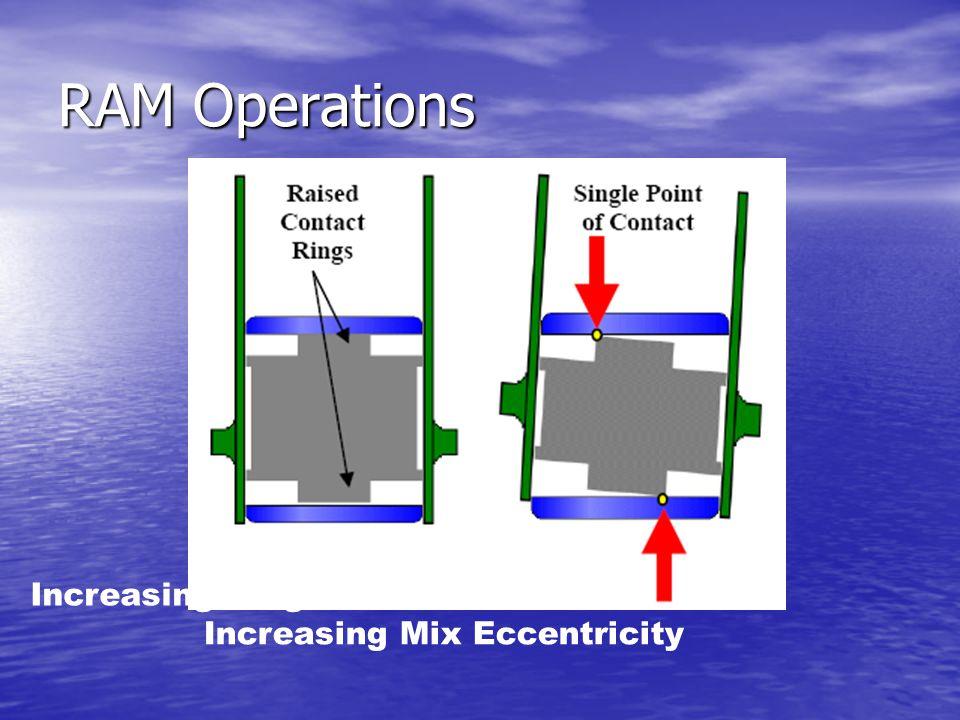 RAM Operations Increasing Ring Diameter = Increasing Mix Eccentricity