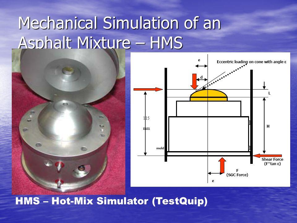 Mechanical Simulation of an Asphalt Mixture – HMS