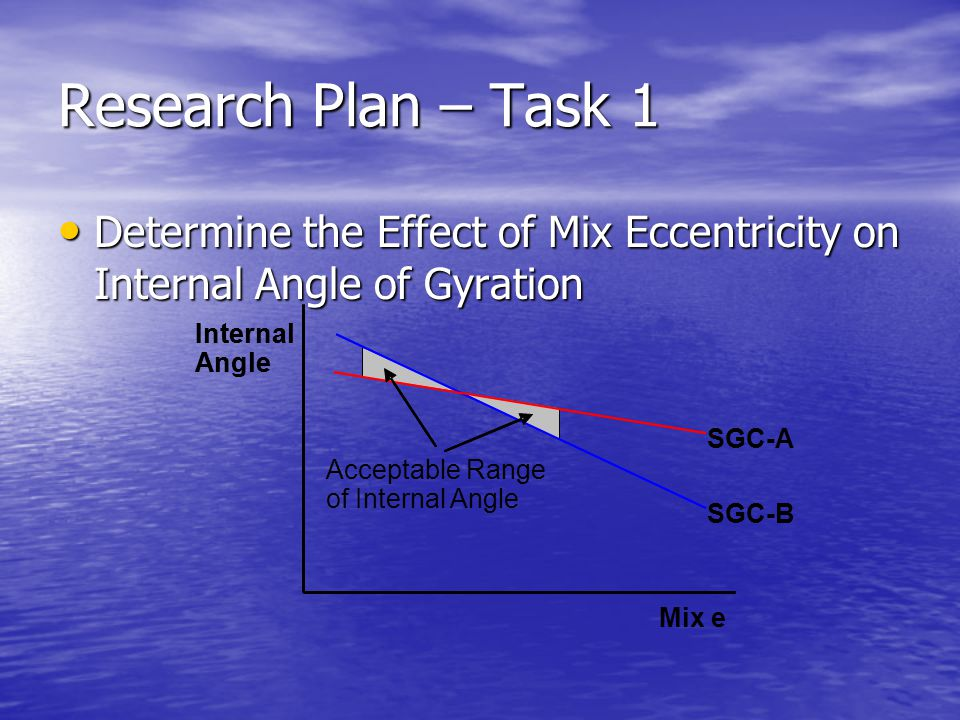 Research Plan – Task 1 Determine the Effect of Mix Eccentricity on Internal Angle of Gyration. SGC-A.