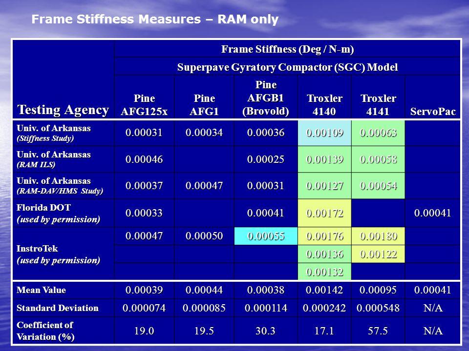 Frame Stiffness (Deg / N-m) Superpave Gyratory Compactor (SGC) Model
