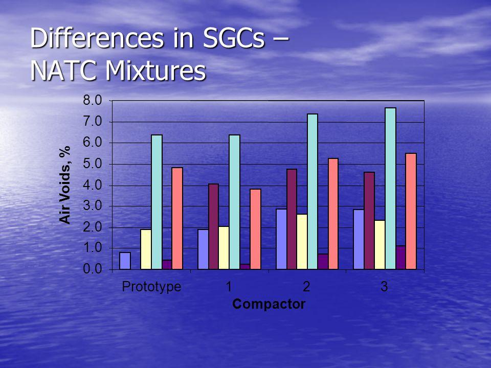 Differences in SGCs – NATC Mixtures