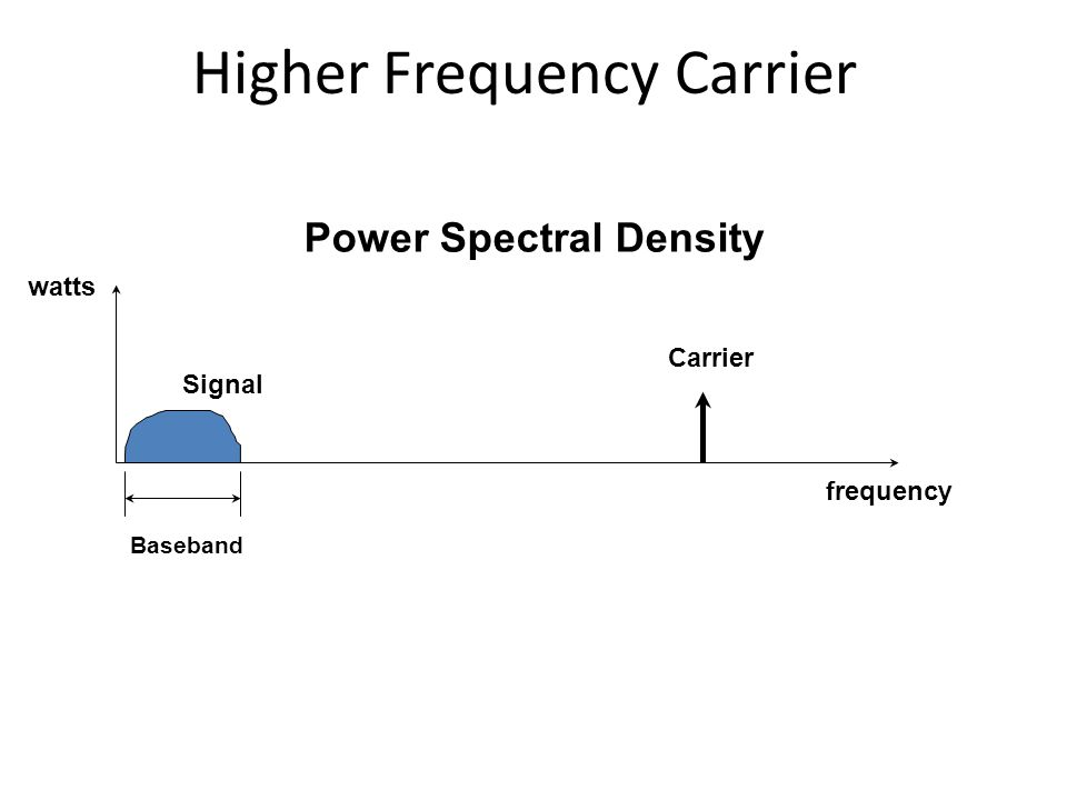 Higher Frequency Carrier