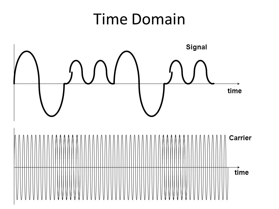 Time Domain Signal time Carrier time