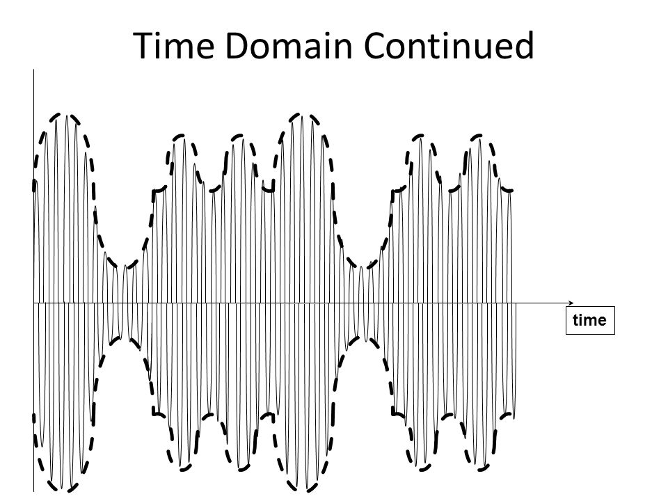 Time Domain Continued time