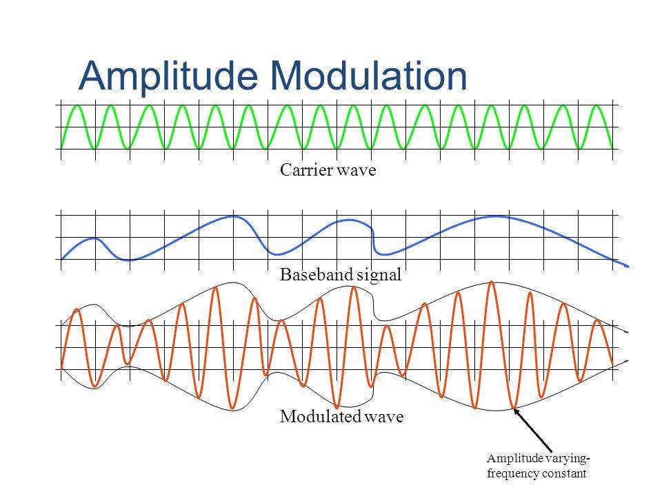 Amplitude Modulation Carrier wave Baseband signal Modulated wave