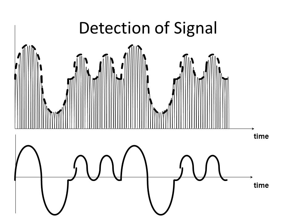 Detection of Signal time time