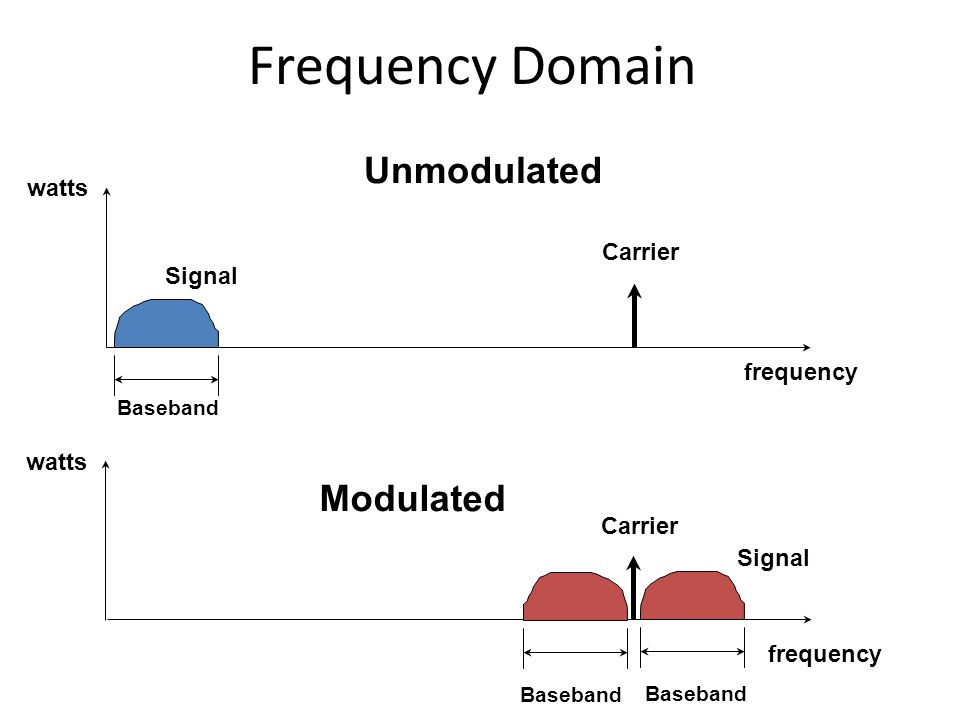 Frequency Domain Unmodulated Modulated watts Carrier Signal frequency