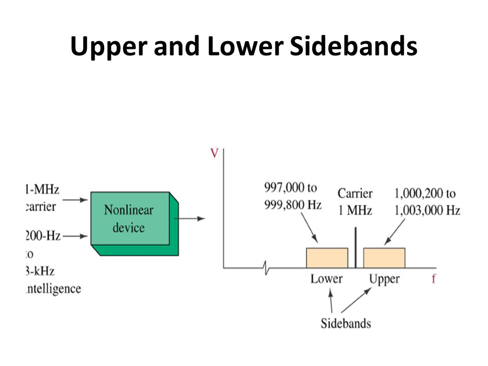 Upper and Lower Sidebands