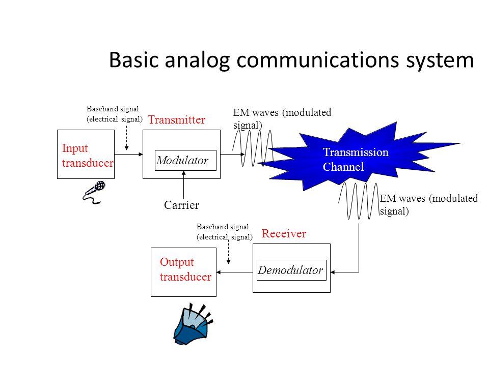 Basic analog communications system