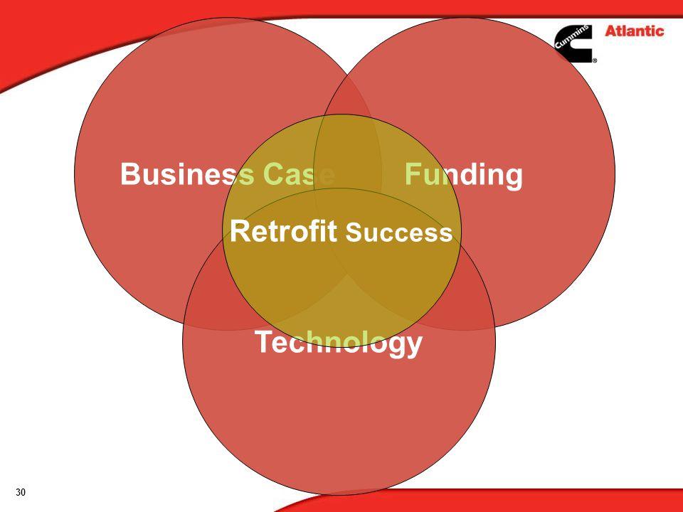 Business Case Funding Retrofit Success Technology