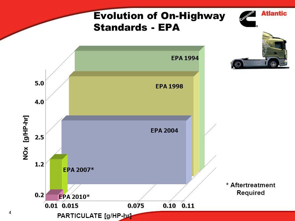 Evolution of On-Highway Standards - EPA