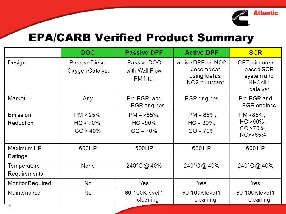 EPA/CARB Verified Product Summary