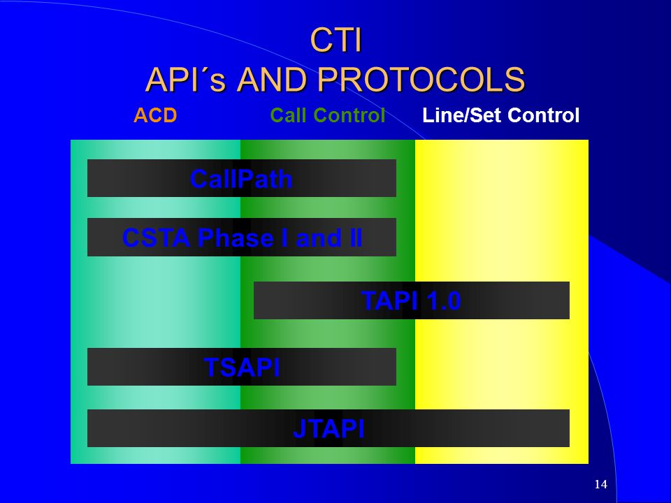 CTI API´s AND PROTOCOLS