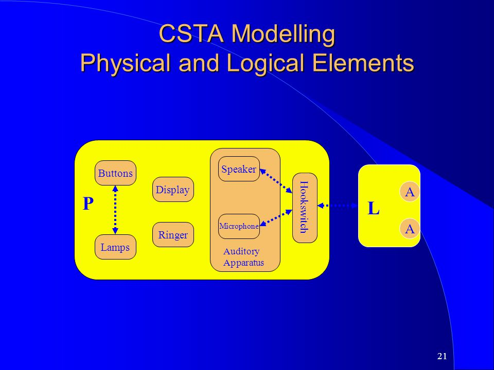 CSTA Modelling Physical and Logical Elements