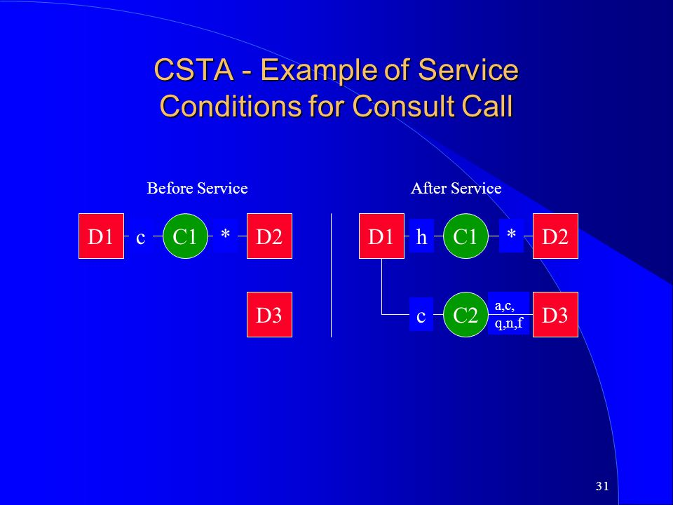 CSTA - Example of Service Conditions for Consult Call