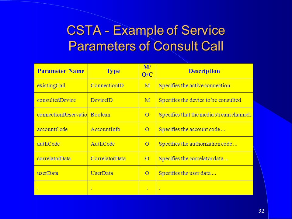 CSTA - Example of Service Parameters of Consult Call
