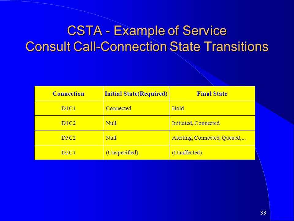 CSTA - Example of Service Consult Call-Connection State Transitions