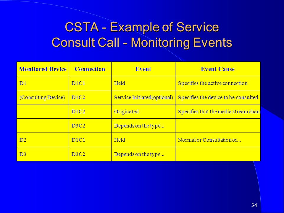 CSTA - Example of Service Consult Call - Monitoring Events