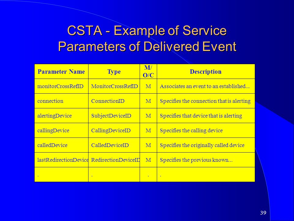 CSTA - Example of Service Parameters of Delivered Event