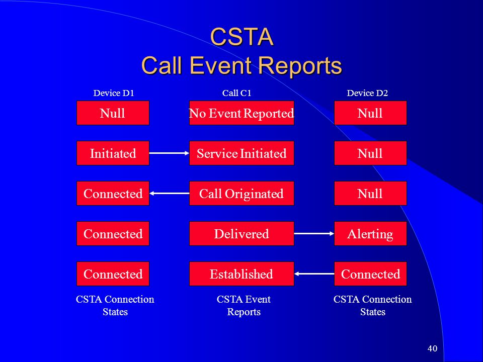 CSTA Call Event Reports