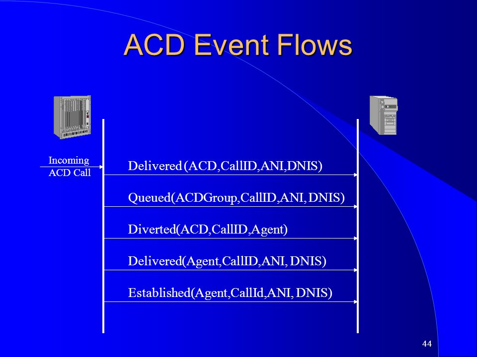 ACD Event Flows Delivered (ACD,CallID,ANI,DNIS)