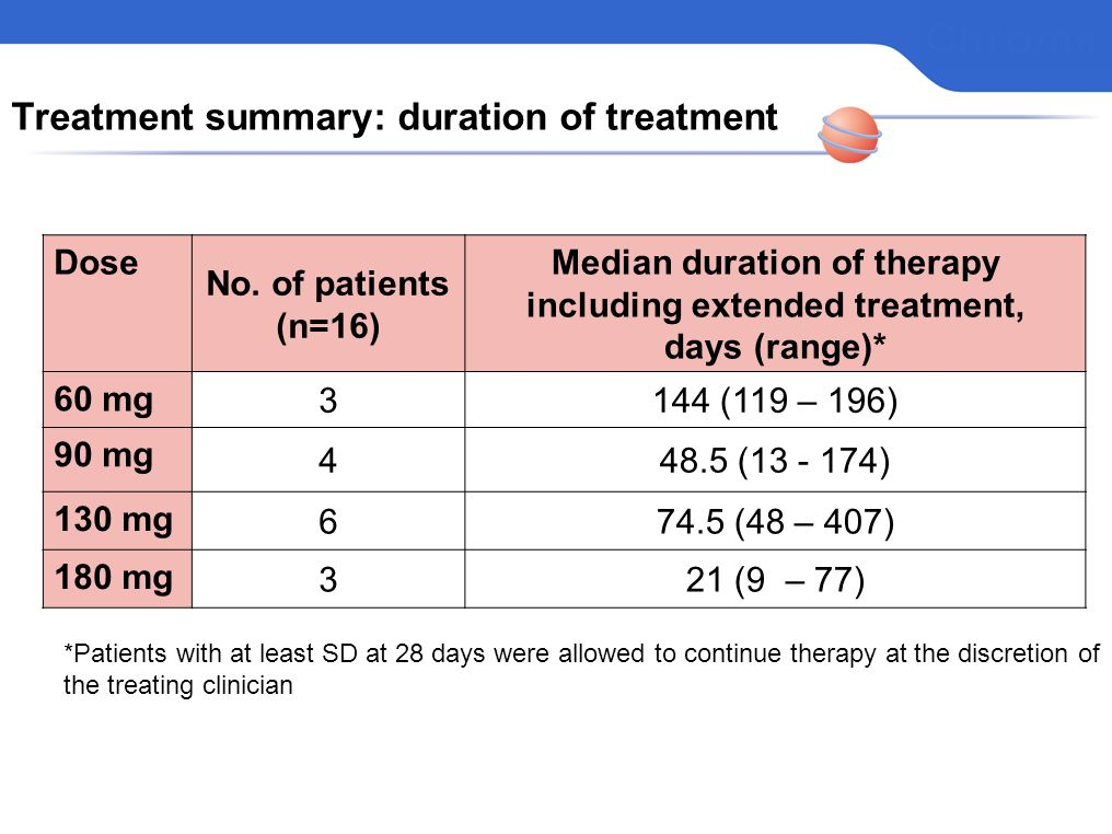 Treatment summary: duration of treatment