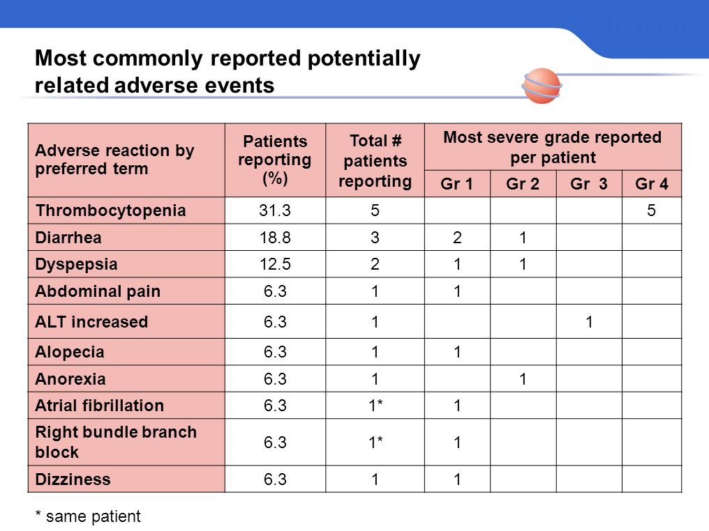Most commonly reported potentially related adverse events