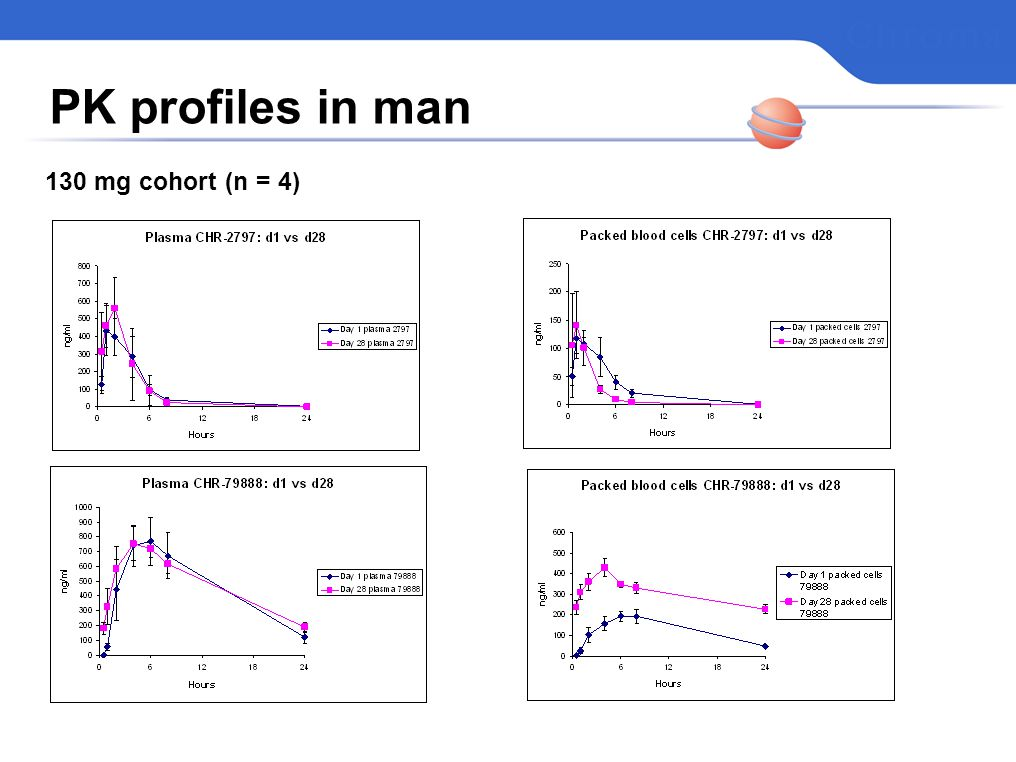 PK profiles in man 130 mg cohort (n = 4)
