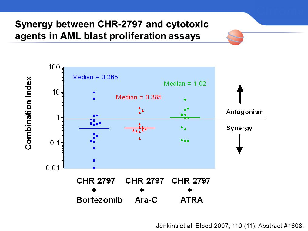 Synergy between CHR-2797 and cytotoxic agents in AML blast proliferation assays