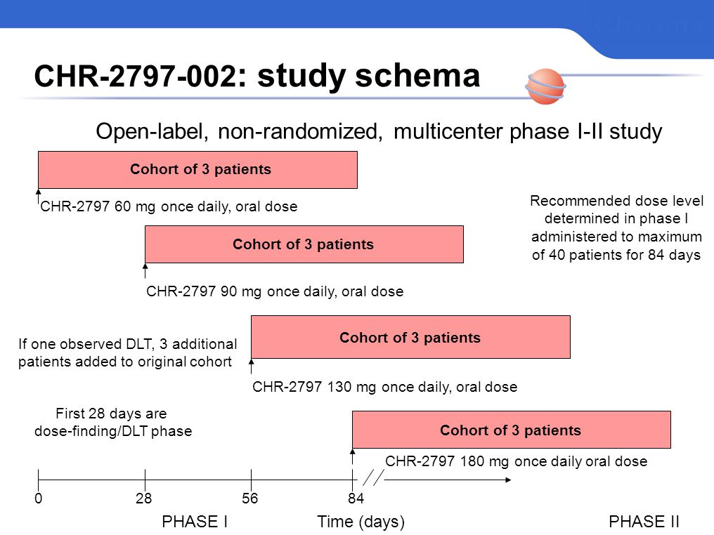 CHR-2797-002: study schema Open-label, non-randomized, multicenter phase I-II study. Cohort of 3 patients.