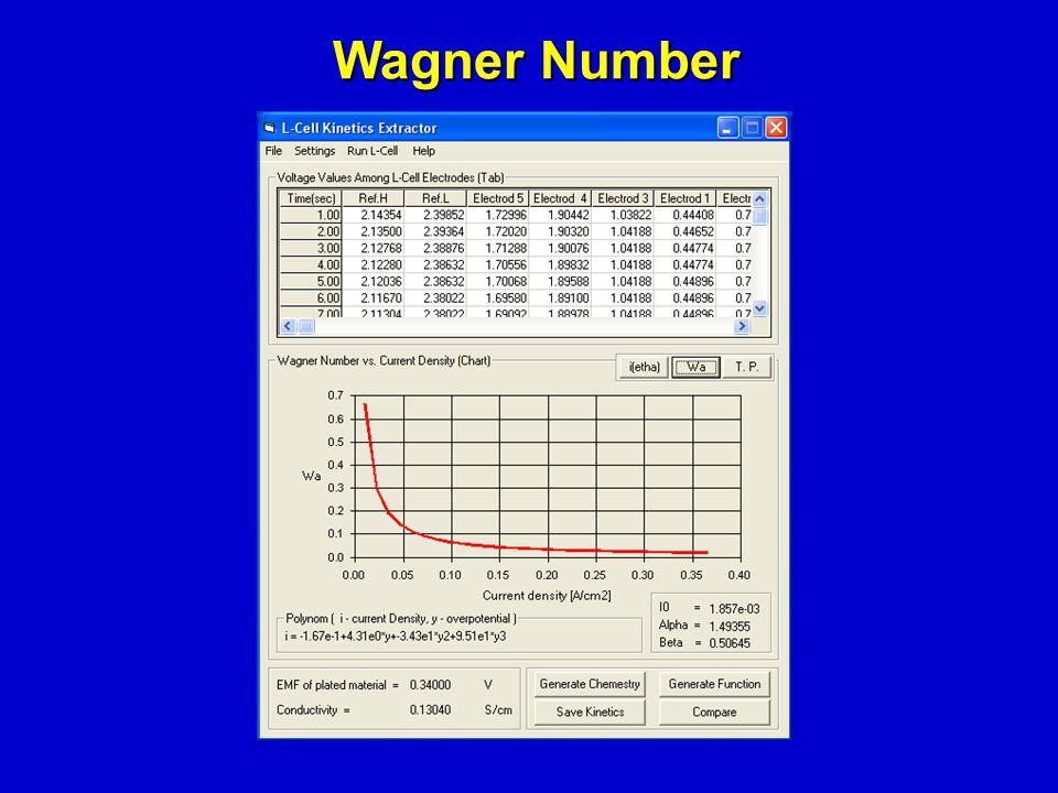Wagner Number