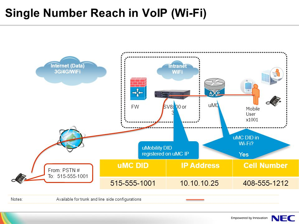 Single Number Reach in VoIP (Wi-Fi)