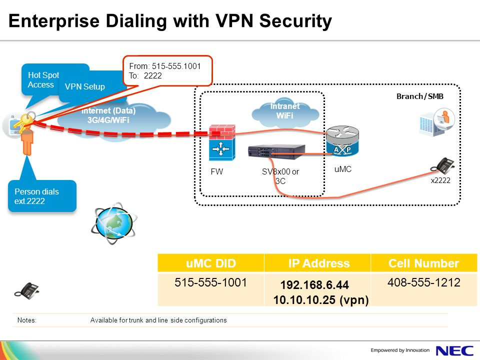 Enterprise Dialing with VPN Security