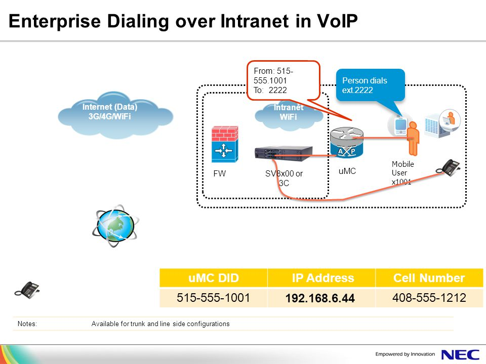 Enterprise Dialing over Intranet in VoIP