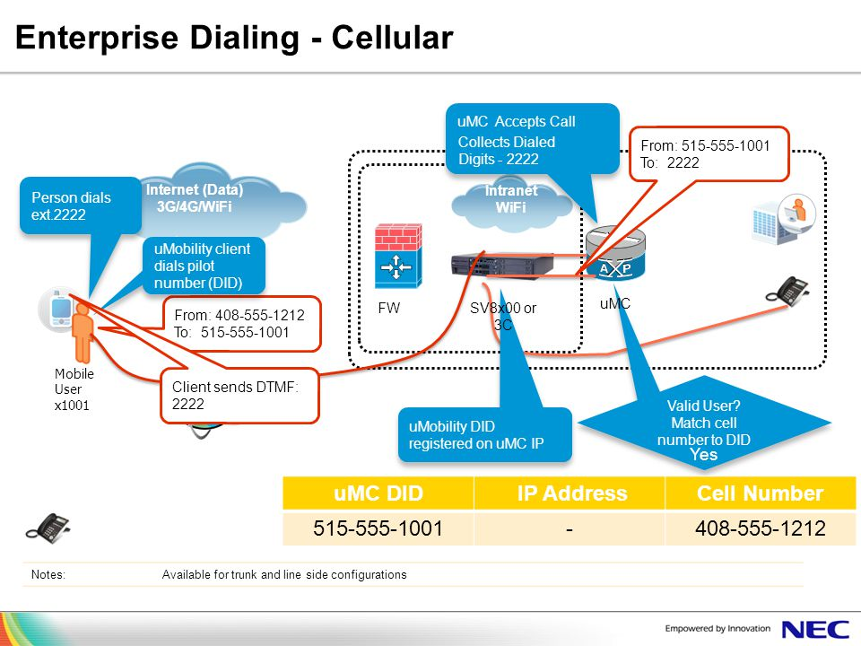 Enterprise Dialing - Cellular
