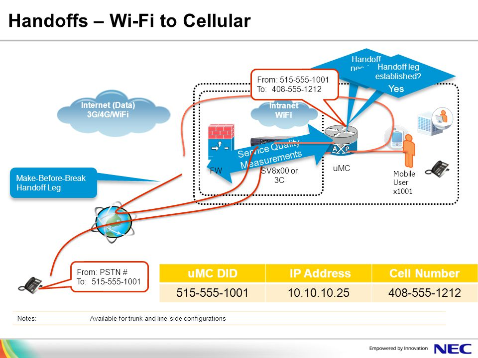 Handoffs – Wi-Fi to Cellular