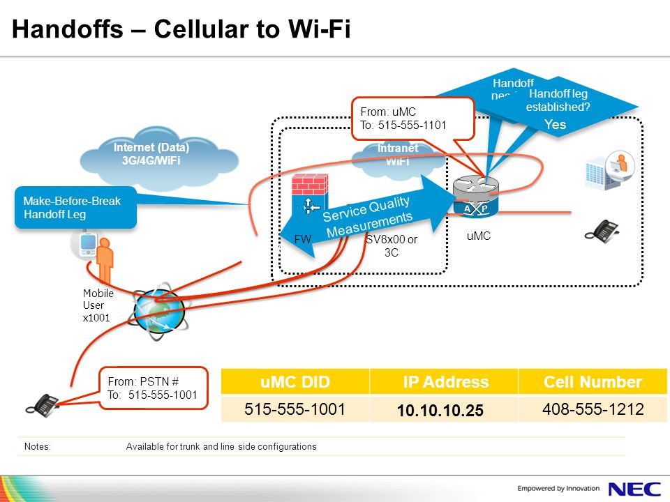 Handoffs – Cellular to Wi-Fi