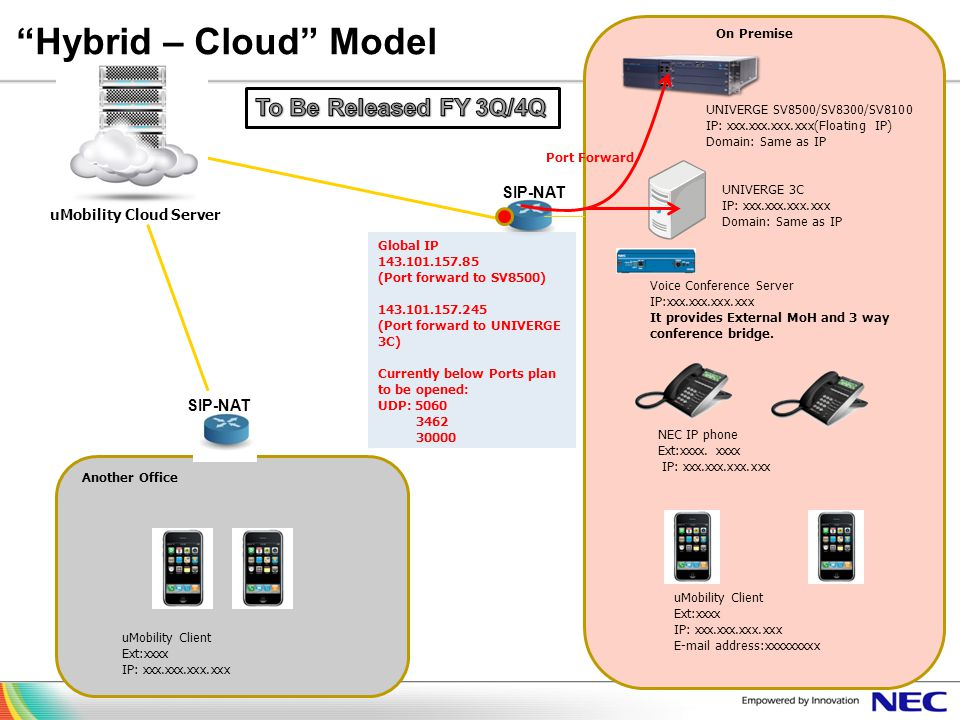 Hybrid – Cloud Model To Be Released FY 3Q/4Q SIP-NAT SIP-NAT