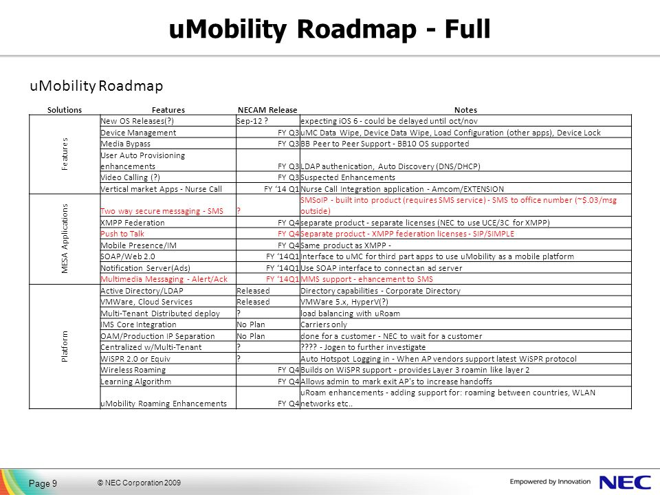 uMobility Roadmap - Full