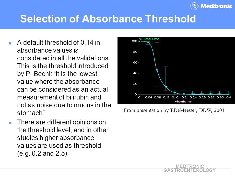 Selection of Absorbance Threshold