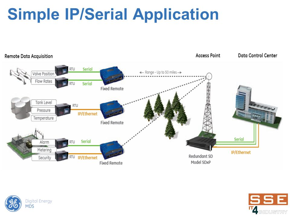 Simple IP/Serial Application