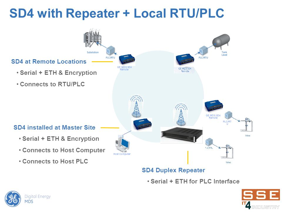 SD4 with Repeater + Local RTU/PLC