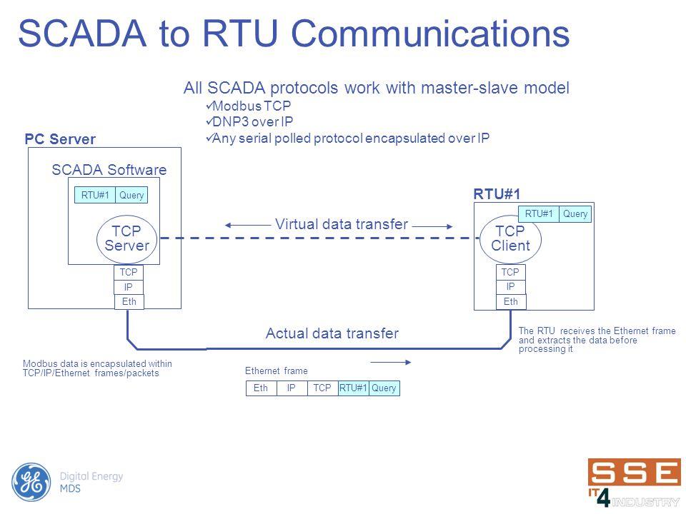 SCADA to RTU Communications