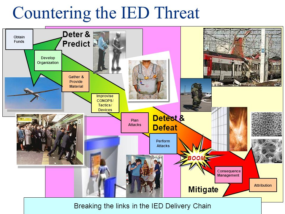 Countering the IED Threat