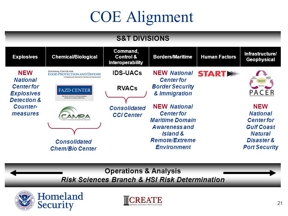 COE Alignment S&T DIVISIONS