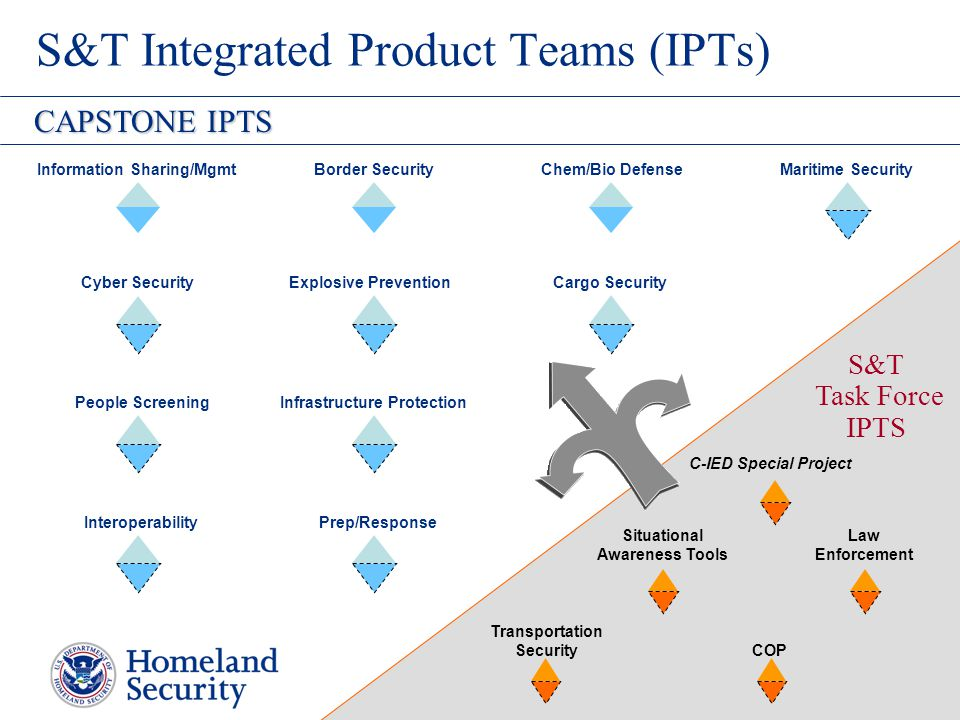 S&T Integrated Product Teams (IPTs)