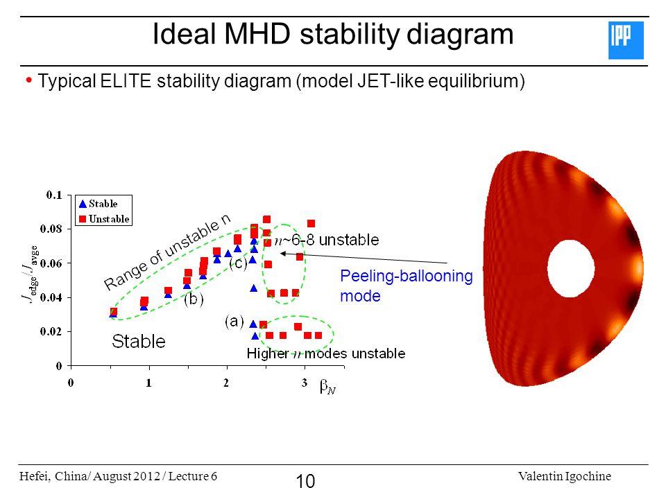 Ideal MHD stability diagram